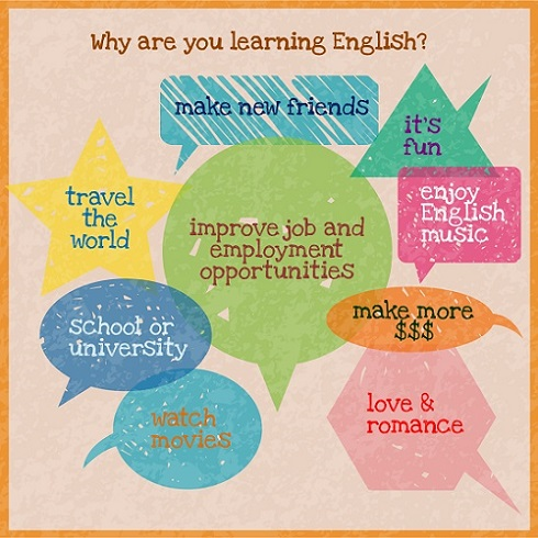 3 - How To Learn English Quickly